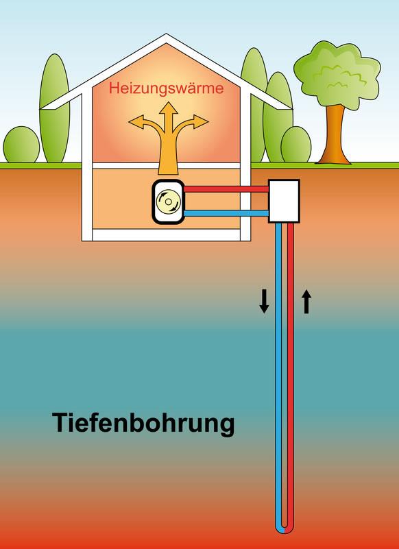Wärmepumpentechnik